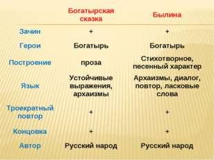 Богатырская сказкаБылина Зачин++ ГероиБогатырьБогатырь Построениепроза