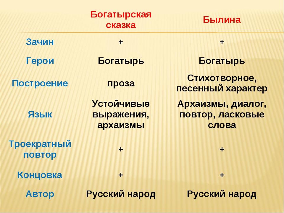Богатырская сказкаБылина Зачин++ ГероиБогатырьБогатырь Построениепроза...