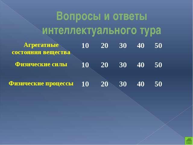 Физические силы 50 баллов 1 вопрос: Смотри, из мешка высыпают зерно. Коническ...