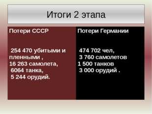 Итоги 2 этапа Потери СССР 254 470 убитыми и пленными , 16263 самолета, 6064 т