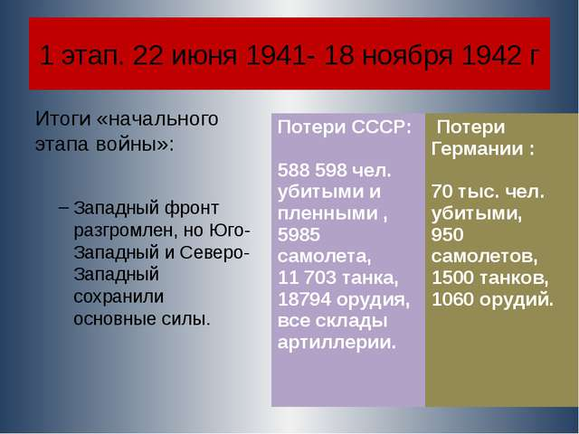 1 этап. 22 июня 1941- 18 ноября 1942 г Итоги «начального этапа войны»: Западн...