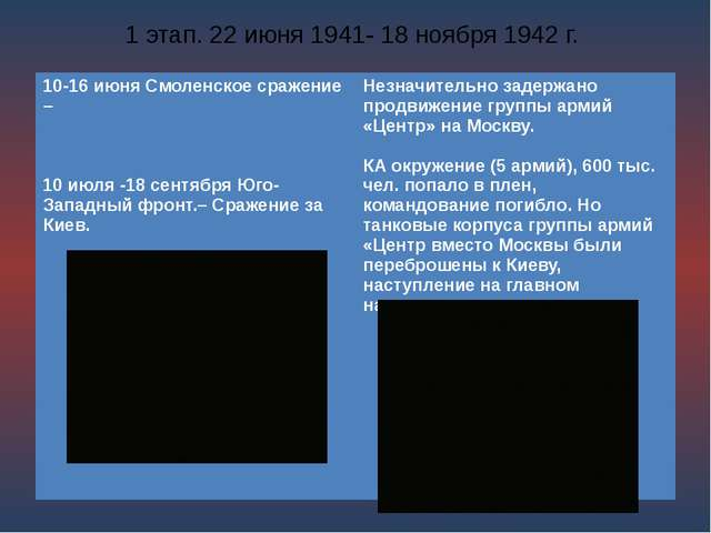 1 этап. 22 июня 1941- 18 ноября 1942 г. 10-16 июня Смоленское сражение – 10 и...