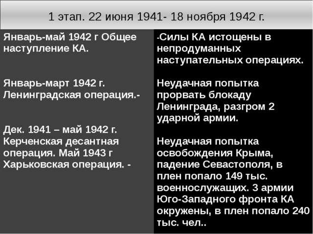 1 этап. 22 июня 1941- 18 ноября 1942 г. Январь-май 1942 г Общее наступление К...