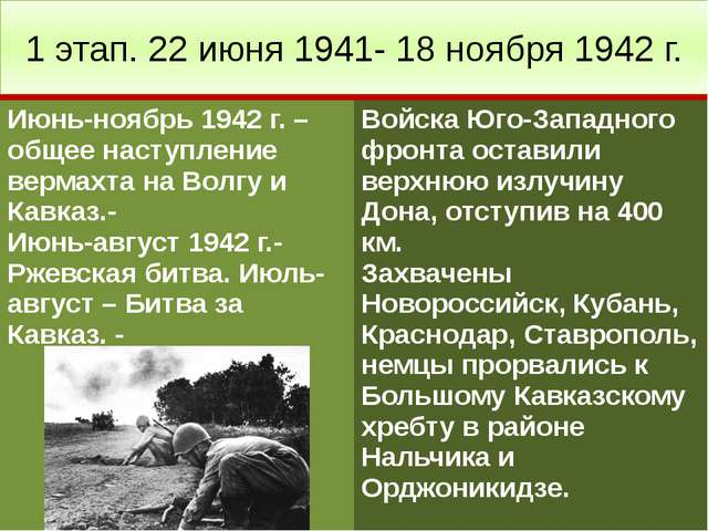 1 этап. 22 июня 1941- 18 ноября 1942 г. Июнь-ноябрь 1942 г. – общее наступлен...