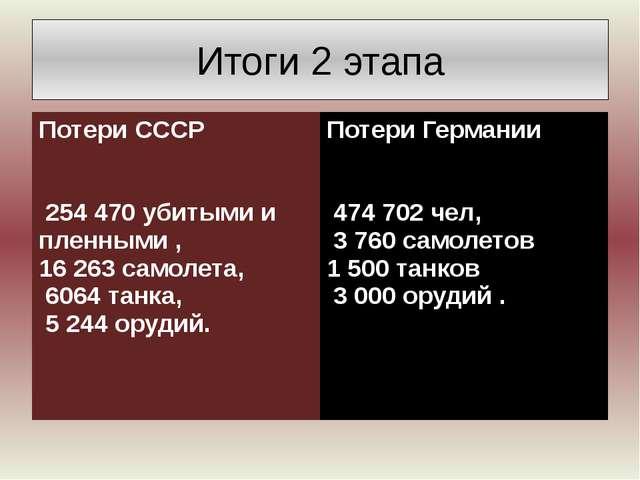 Итоги 2 этапа Потери СССР 254 470 убитыми и пленными , 16263 самолета, 6064 т...