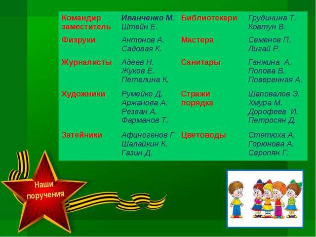 Наши поручения Командир заместительИванченко М. Штейн Е.Библиотекари Груди...