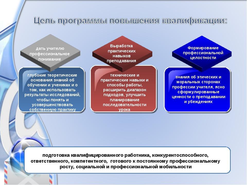 глубокие теоретические основания знаний об обучении и учениках и о том, как и...