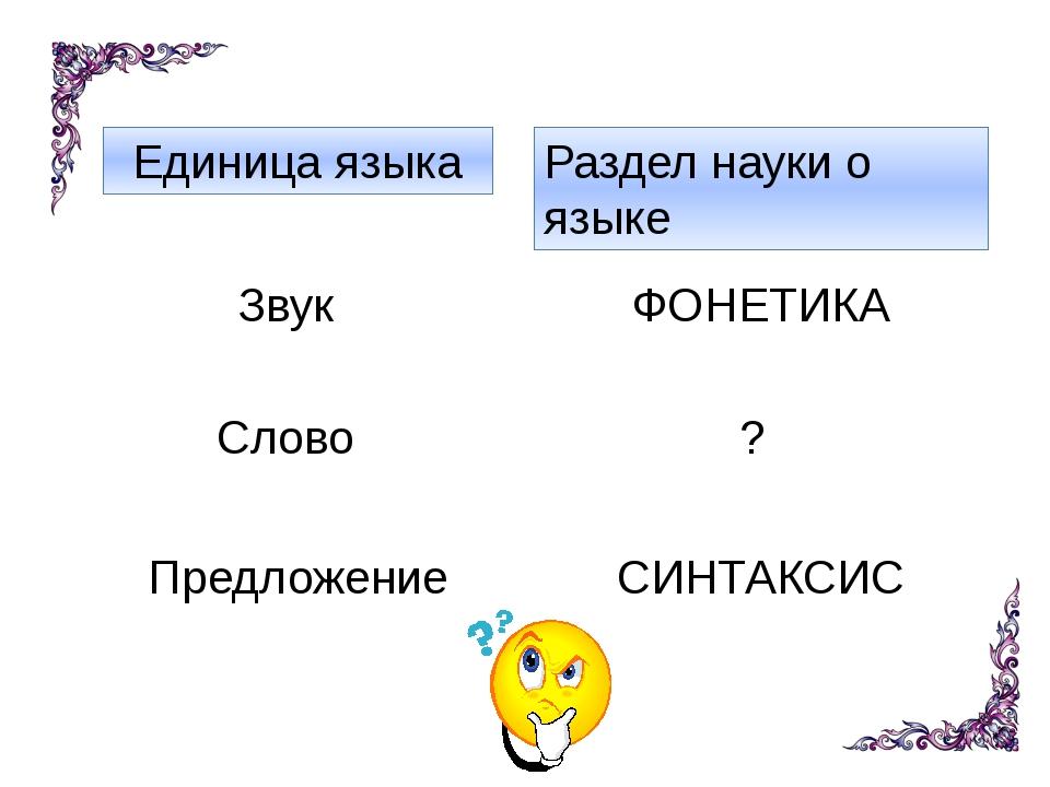 Раздел науки о языке Единица языка ФОНЕТИКА СИНТАКСИС ? Звук Слово Предложение