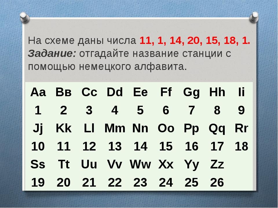 На схеме даны числа 11, 1, 14, 20, 15, 18, 1. Задание:отгадайте название ста...