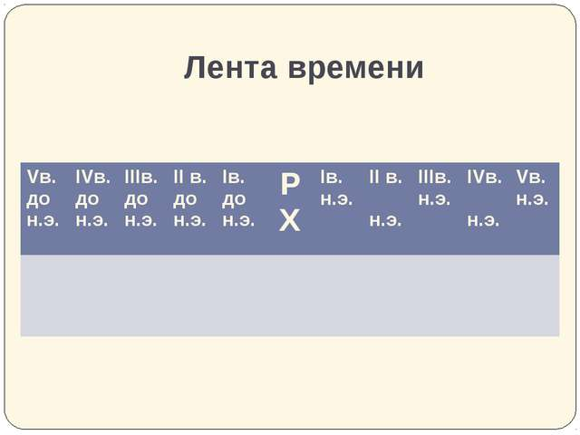 Лента времени Vв. до н.э. IVв. до н.э. IIIв.до н.э. IIв. до н.э. Iв. до н.э....