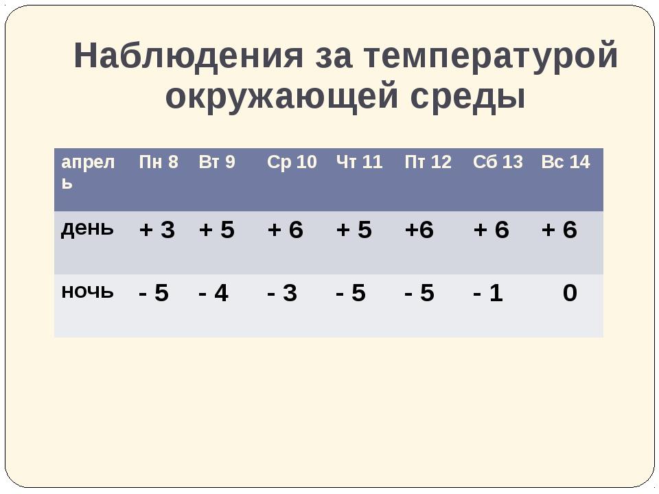 Наблюдения за температурой окружающей среды апрель Пн8 Вт 9 Ср10 Чт11 Пт12 Сб...