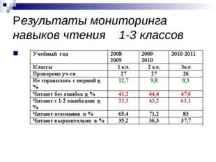 Результаты мониторинга навыков чтения 1-3 классов
