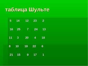 таблица Шульте 5 14 12 23 2 16 25 7 24 13 11 3 20 4 18 8 10 19 22 6 21 15 9 1