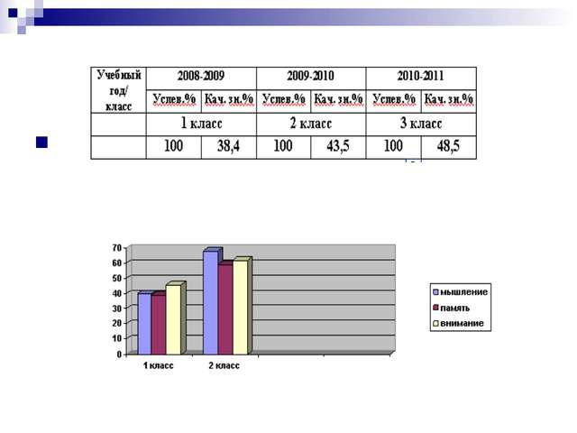 Результаты итоговых оценок по чтению за 3 года. Результаты диагностики уровн...