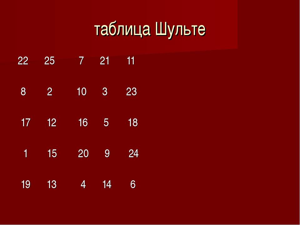 таблица Шульте 22 25 7 21 11 8 2 10 3 23 17 12 16 5 18 1 15 20 9 24 19 13 4 1...