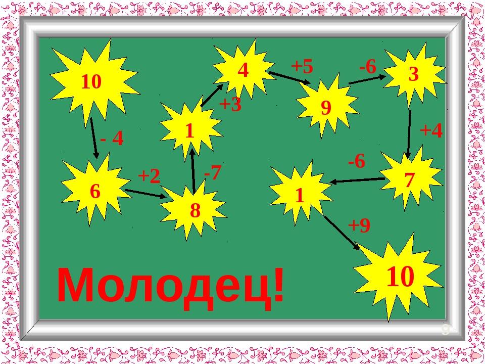 - 4 9 10 10 6 +2 Молодец! -7 8 1 +3 +5 4 -6 9 +4 3 -6 7 1 +9