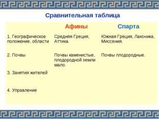 Сравнительная таблица АфиныСпарта 1. Географическое положение, области Ср