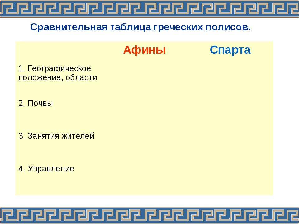 Сравнительная таблица греческих полисов. АфиныСпарта 1. Географическое поло...