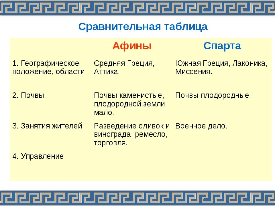 Сравнительная таблица АфиныСпарта 1. Географическое положение, области Ср...