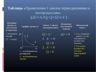 Таблица «Применение I закона термодинамики к изопроцессам». (ΔU=A+Q; Q=ΔU+A')