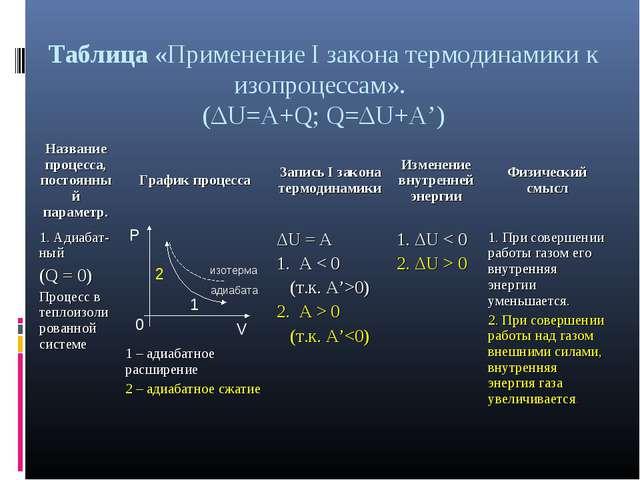 Таблица «Применение I закона термодинамики к изопроцессам». (ΔU=A+Q; Q=ΔU+A')...