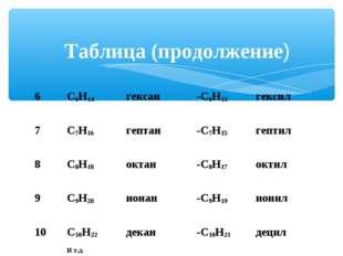 Таблица (продолжение) 6С6Н14гексан-С6Н13 гексил 7С7Н16гептан-С7Н15 ге