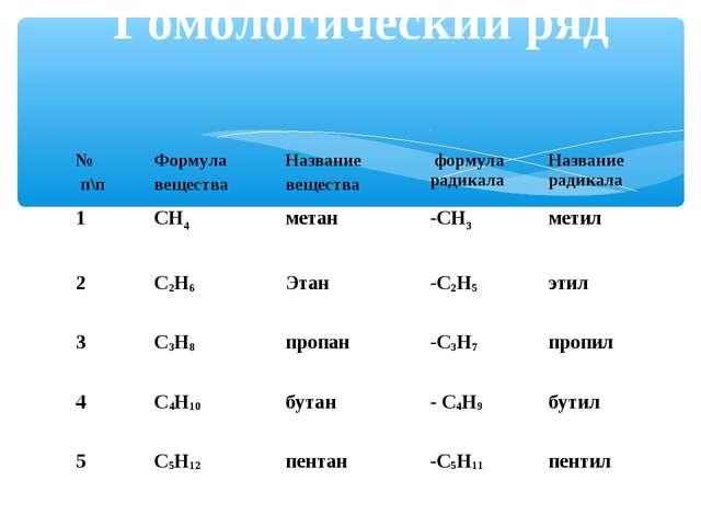 Гомологический ряд Гомологический ряд № п\пФормула веществаНазвание вещест...