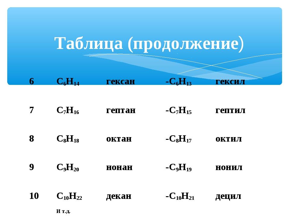Таблица (продолжение) 6С6Н14гексан-С6Н13 гексил 7С7Н16гептан-С7Н15 ге...
