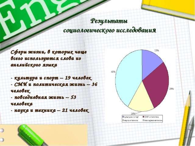 Результаты социологического исследования Сферы жизни, в которых чаще всего ис...