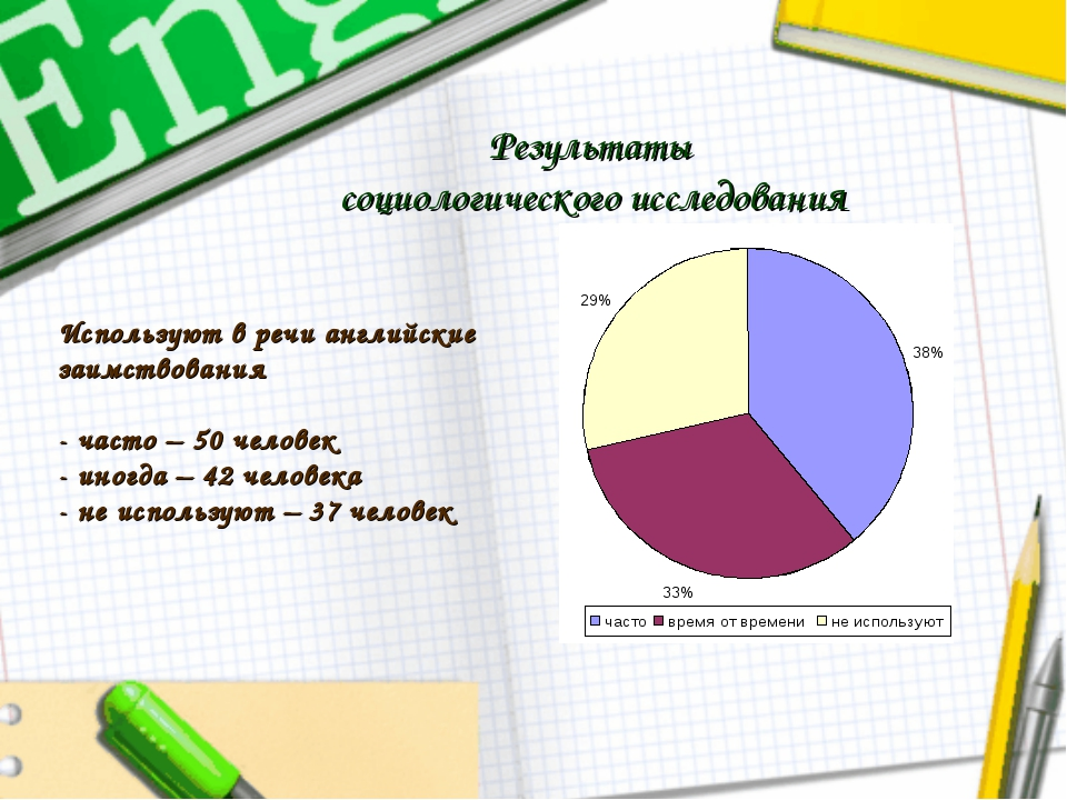 Результаты социологического исследования Используют в речи английские заимств...