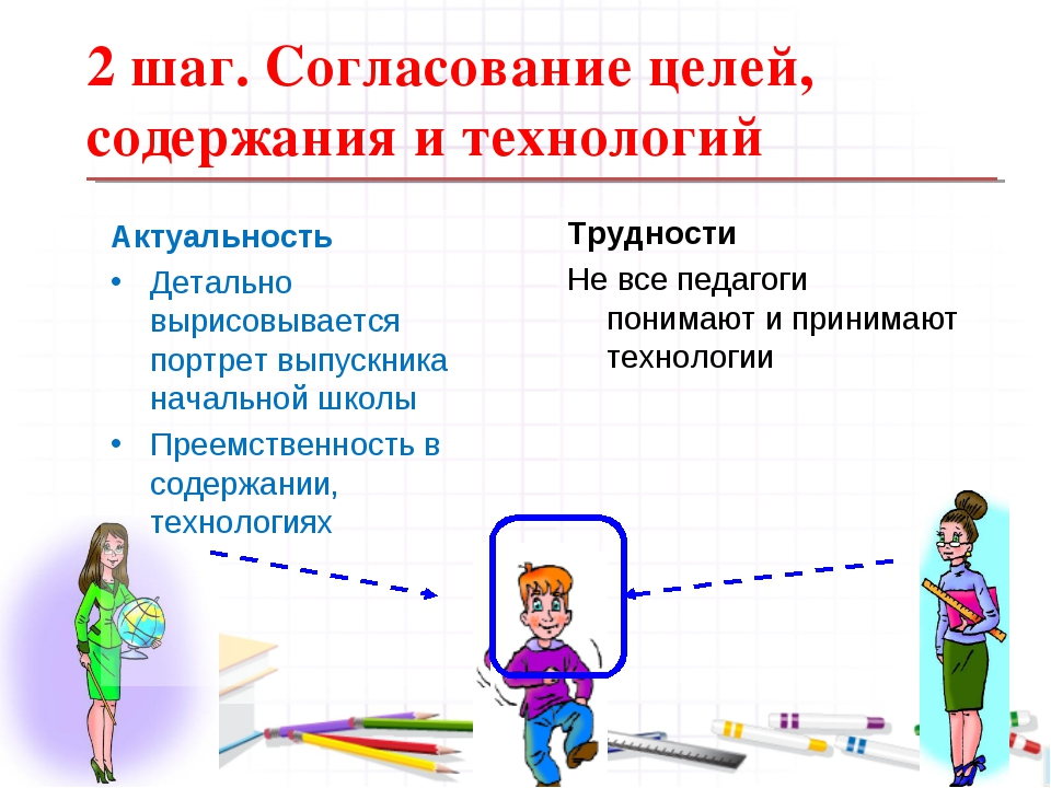 2 шаг. Согласование целей, содержания и технологий Актуальность Детально выри...