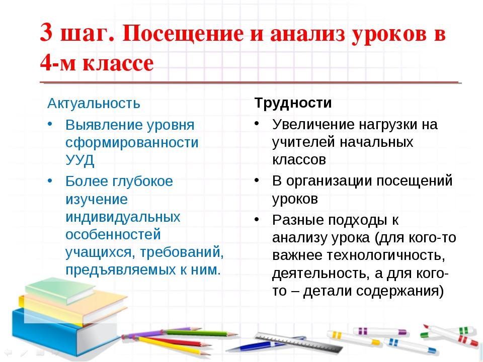 3 шаг. Посещение и анализ уроков в 4-м классе Актуальность Выявление уровня с...
