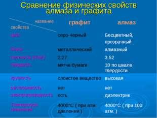 Сравнение физических свойств алмаза и графита название свойстваграфиталмаз