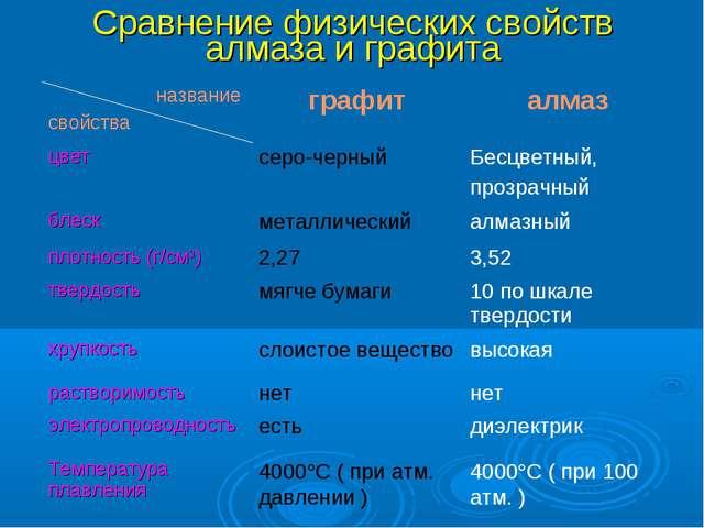 Сравнение физических свойств алмаза и графита название свойстваграфиталмаз...