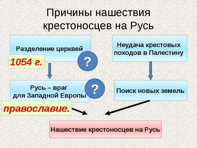 Причины нашествия крестоносцев на Русь Разделение церквей Неудача крестовых п...