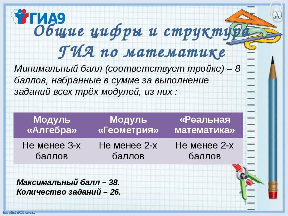 Общие цифры и структура ГИА по математике Минимальный балл (соответствует тро...