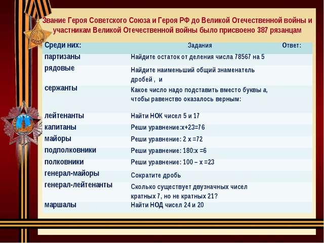 Звание Героя Советского Союза и Героя РФ до Великой Отечественной войны и уча...