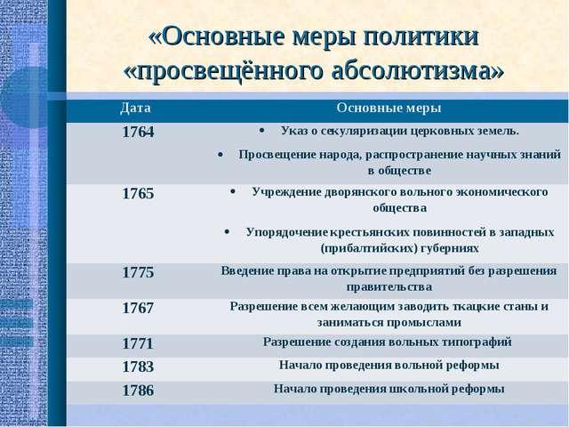 «Основные меры политики «просвещённого абсолютизма» Дата Основные меры 1764...