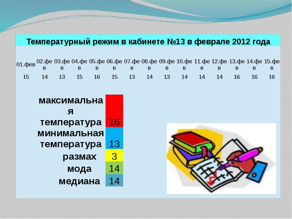 Статистические функции: CЧЁТЕСЛИ, МАКС.