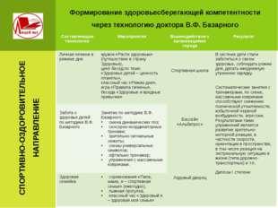 Формирование здоровьесберегающей компетентности через технологию доктора В.Ф.