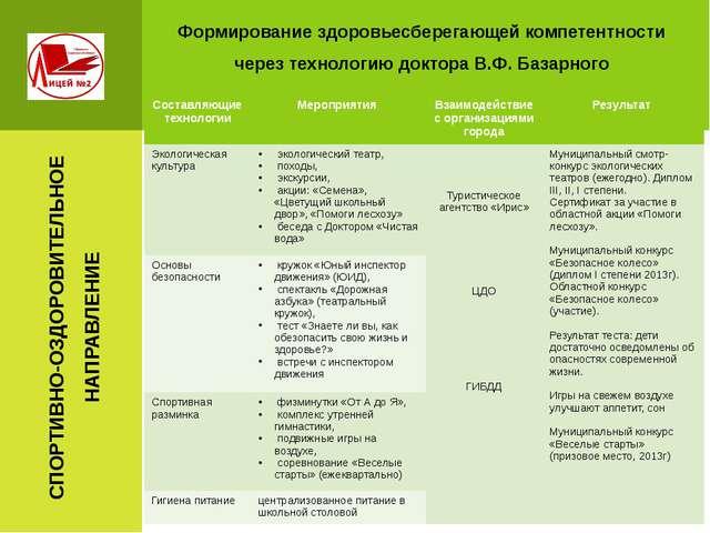Формирование здоровьесберегающей компетентности через технологию доктора В.Ф....