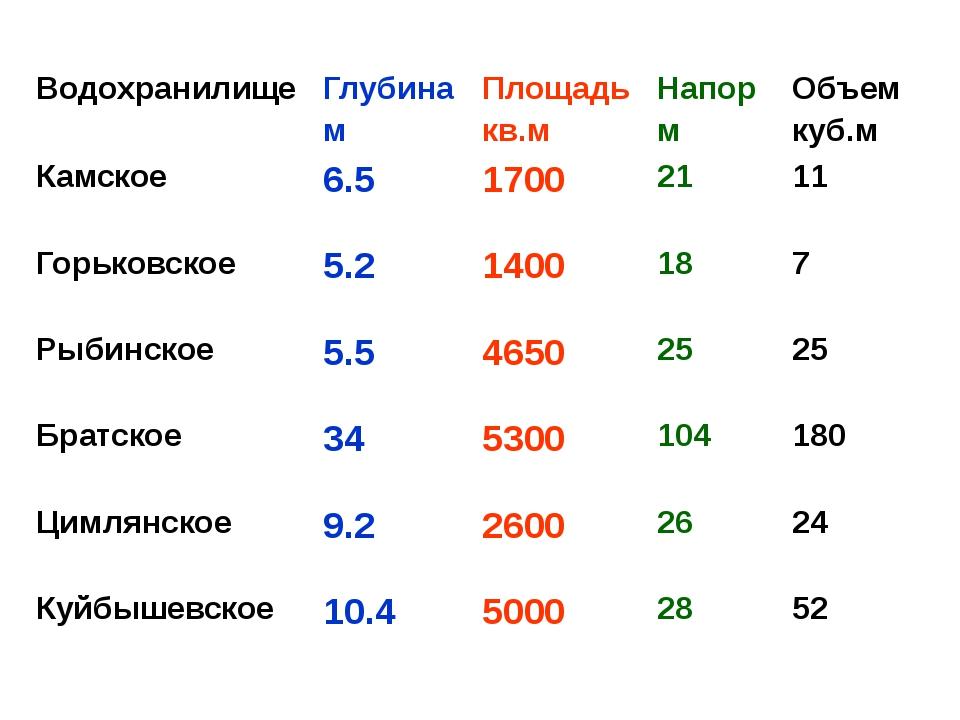 Водохранилище Глубина м Площадь кв.м Напор м Объем куб.м Камское 6.5 1700 21...