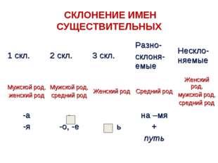 СКЛОНЕНИЕ ИМЕН СУЩЕСТВИТЕЛЬНЫХ 1 скл.2 скл.3 скл.Разно- склоня-емыеНескл