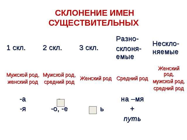 СКЛОНЕНИЕ ИМЕН СУЩЕСТВИТЕЛЬНЫХ 1 скл.2 скл.3 скл.Разно- склоня-емыеНескл...