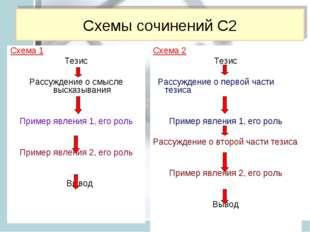 Схемы сочинений С2 Схема 1 Тезис Рассуждение о смысле высказывания Пример явл