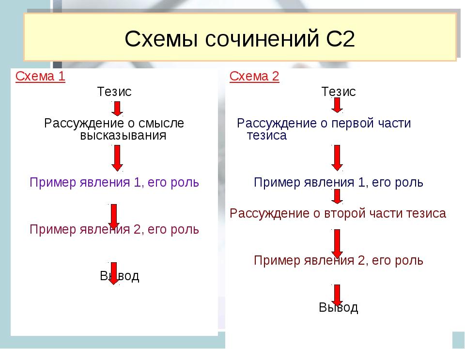 Схемы сочинений С2 Схема 1 Тезис Рассуждение о смысле высказывания Пример явл...