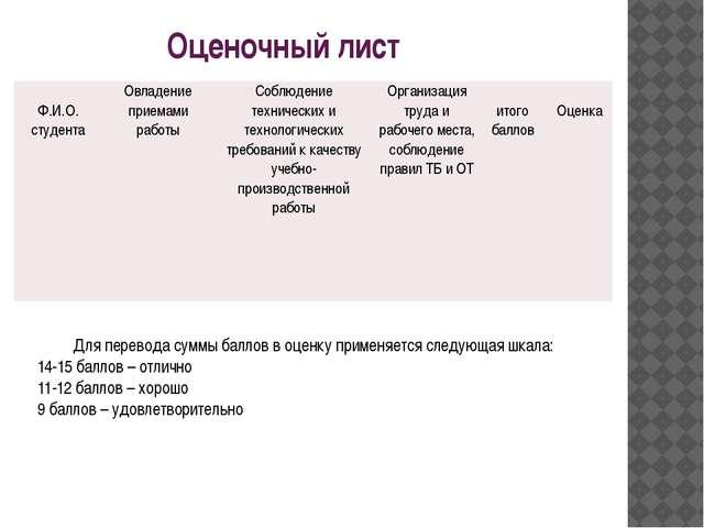 Оценочный лист Для перевода суммы баллов в оценку применяется следующая шкала...