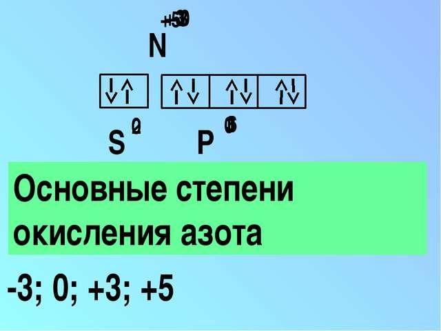 Основные степени окисления азота -3; 0; +3; +5 S 2 P 3 N 0 6 0 +3 +5 -3 0