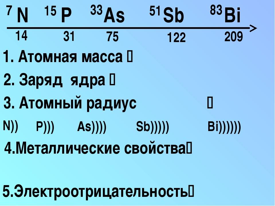 N P As Sb Bi 1. Атомная масса  14 31 75 122 209 3. Атомный радиус N)) P))) A...