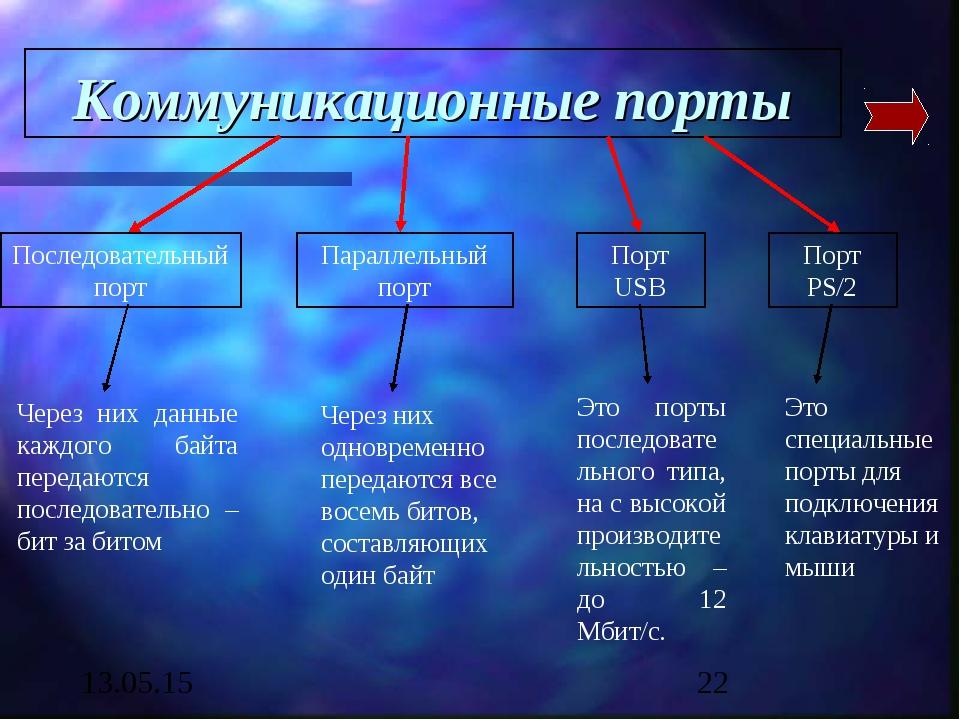 Коммуникационные порты Последовательный порт Через них данные каждого байта п...